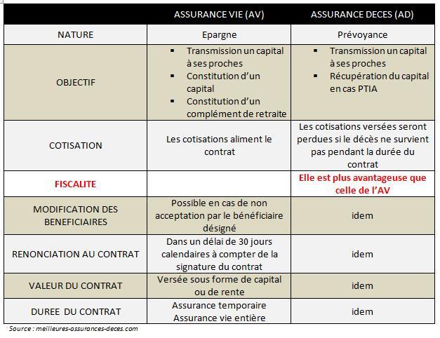 Comparatif assurance vie / assurance décès
