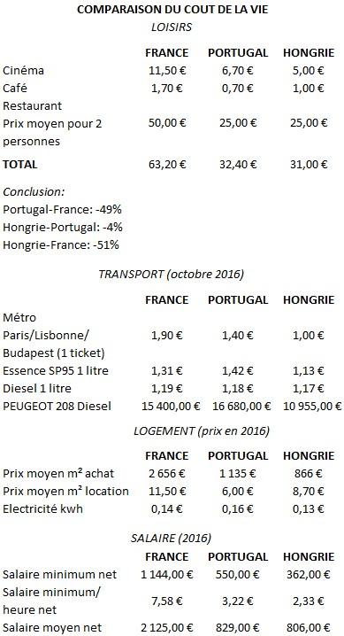 comparaison cout de la vie loisir portugal