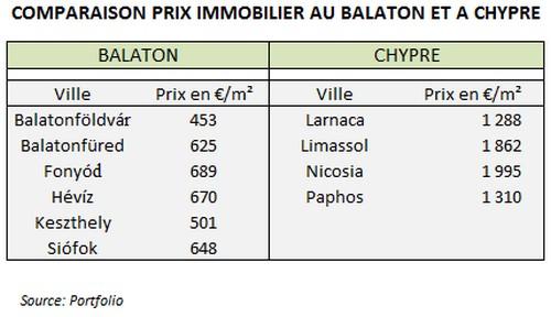 Comparaison prix immobilier au Balaton et a Chypre
