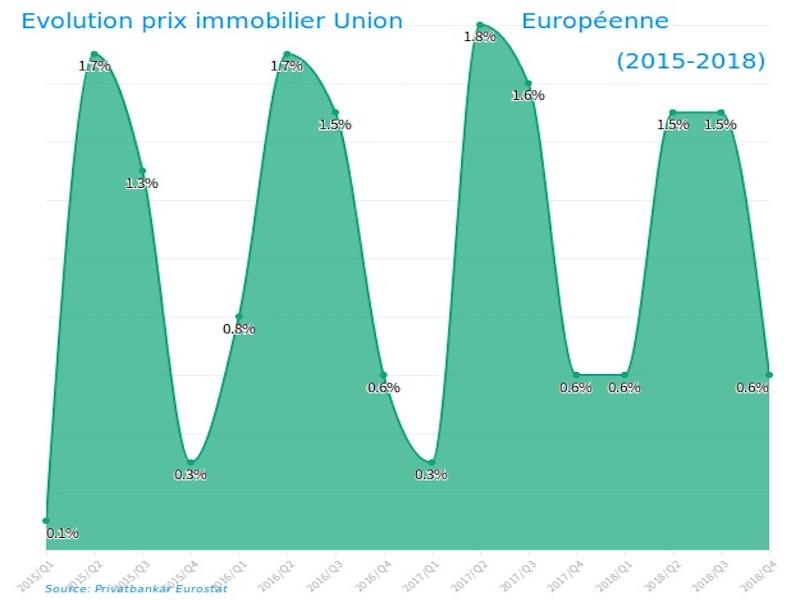 évolution prix immobilier ue