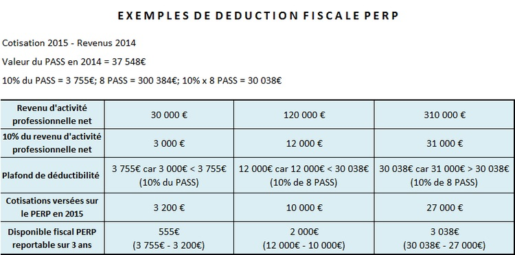 déduction fiscale perp