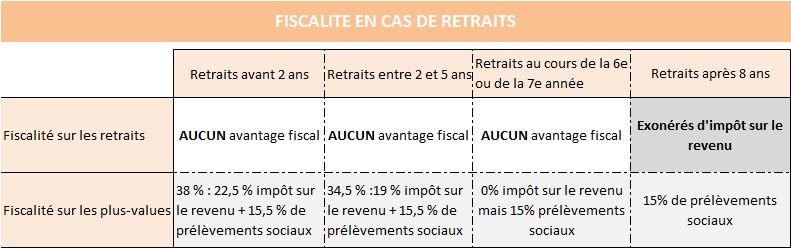 Fiscalité PEA en cas de retraits