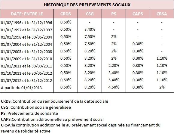 Historique des prelevements sociaux