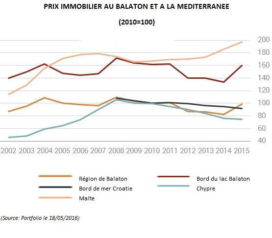 Prix immobilier balaton et la mediterranee