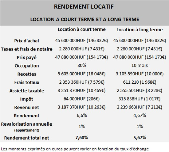 Rendement locatif appartement budapest