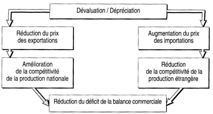 avantages dévaluation frexit