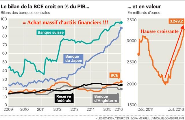 bilan banque centrale