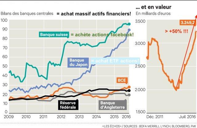 bilans banques centrales monde