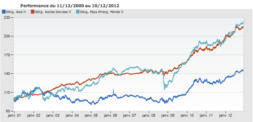 Performance entre 2000 et 2012