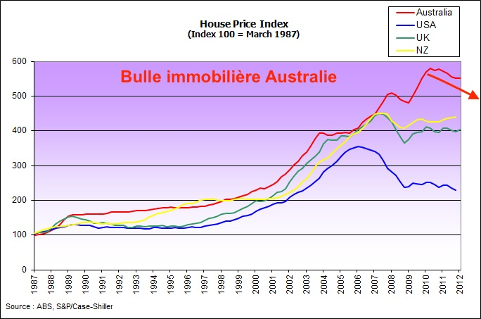 bulle immobilière Australie