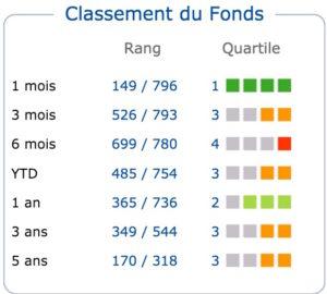 carmignac patrimoine classement 2015 quantalys