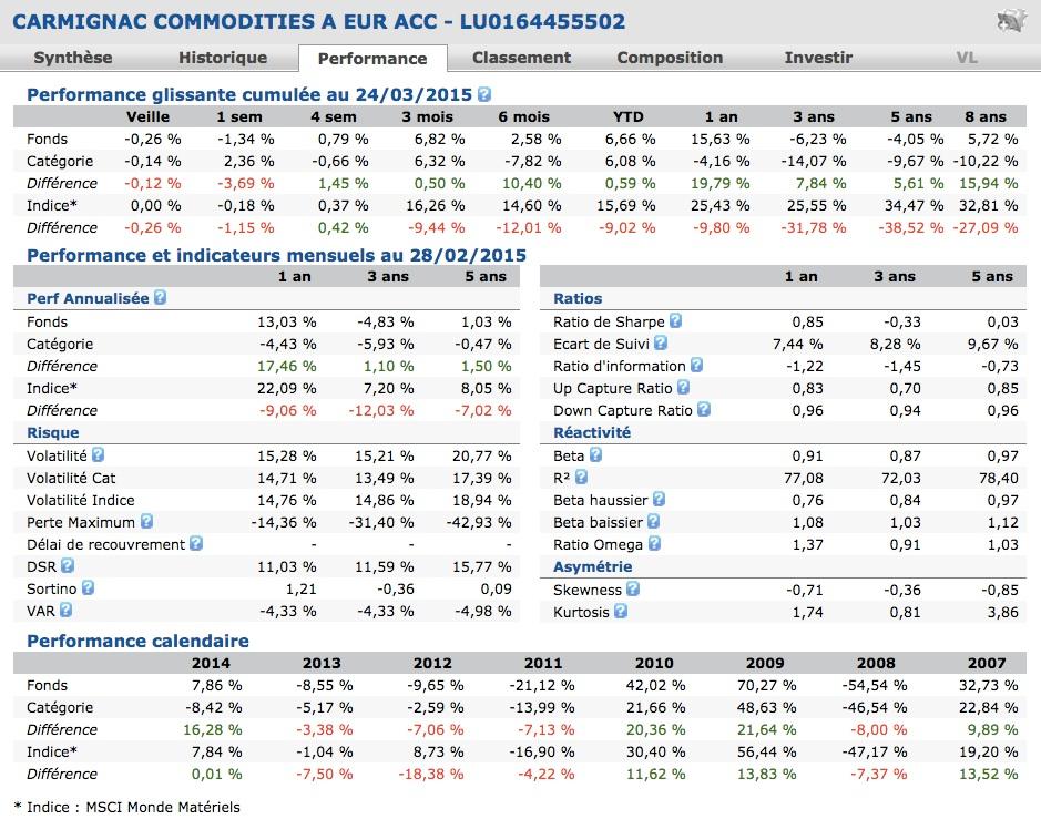 carmignac commodities performance quantalys