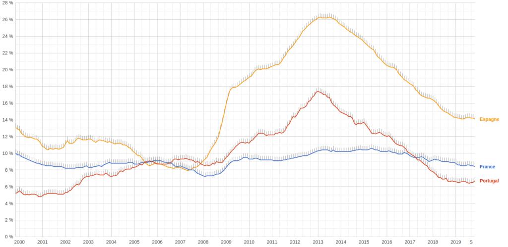 Évolution du taux de chômage au Portugal