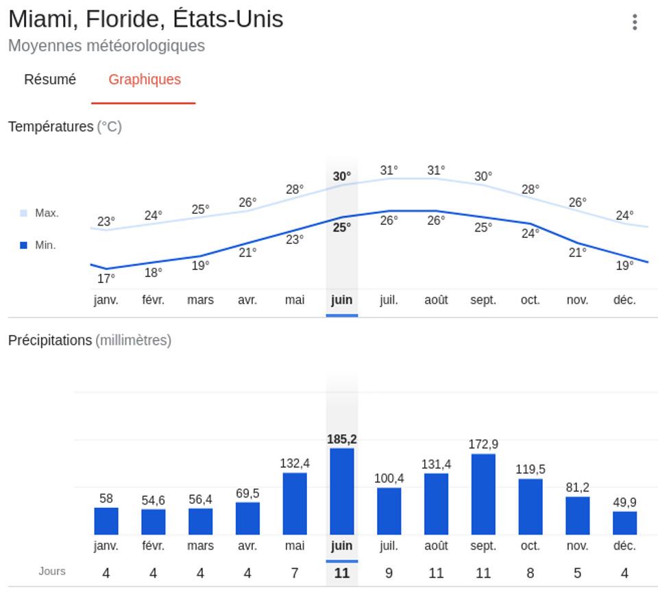 Climat dans la ville de Miami (source : Google)