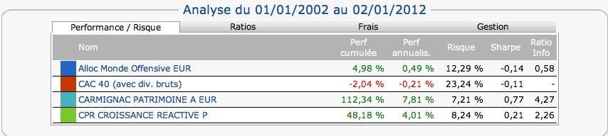 Analyse des performances de 2002 à 2012