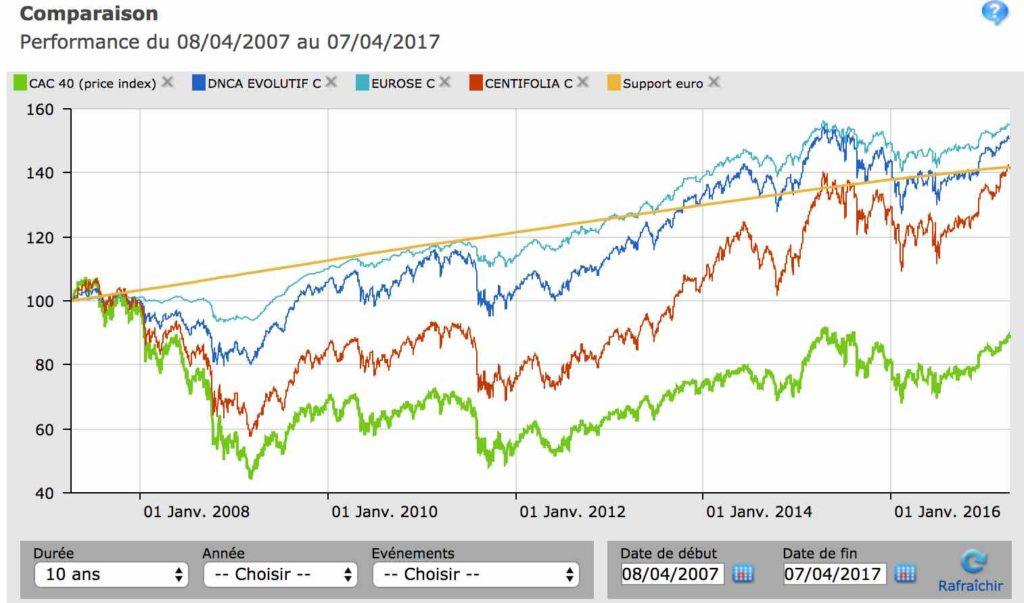 comparaison 10 ans fonds euros fonds dnca