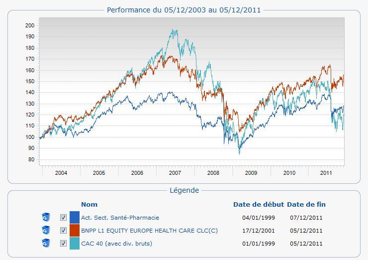 Performance du 05/12/2003 au 05/12/2011