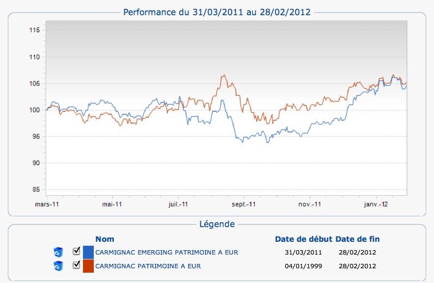 Performance du 31/03/2011 au 28/02/2012 des fonds carmignac gestion