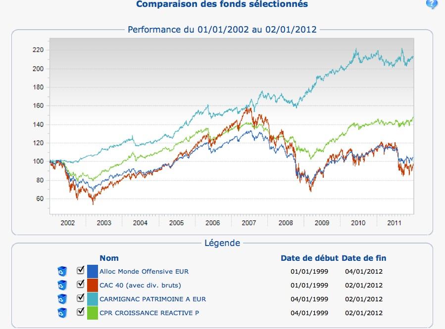 Comparaison des fonds sélectionnés