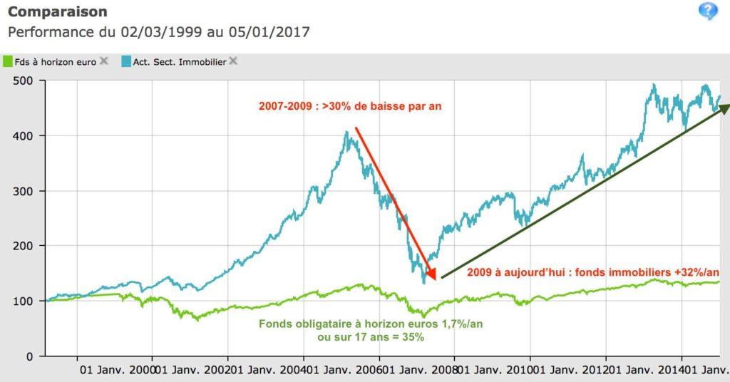 comparaison fonds immobilier long terme