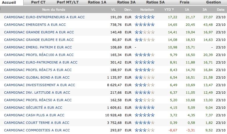 Performance des indices boursiers