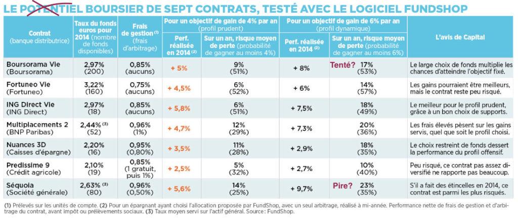 comparatif assurance fonds euros uc