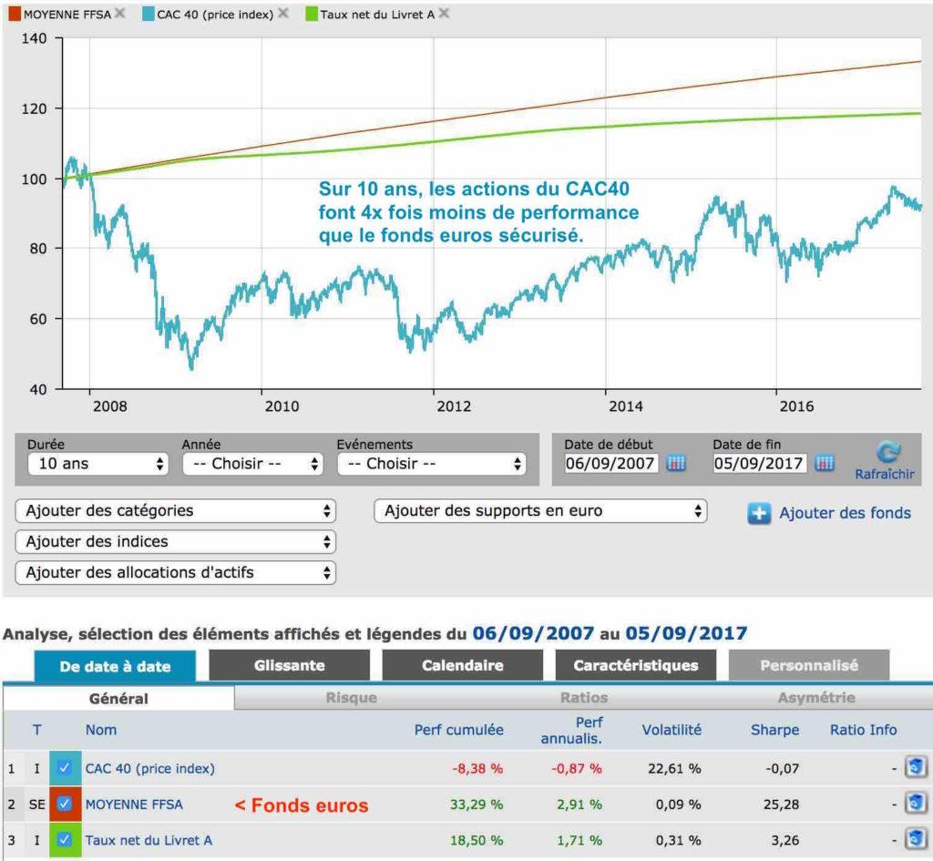 comparatif cac40 fonds euros livret A 10 ans