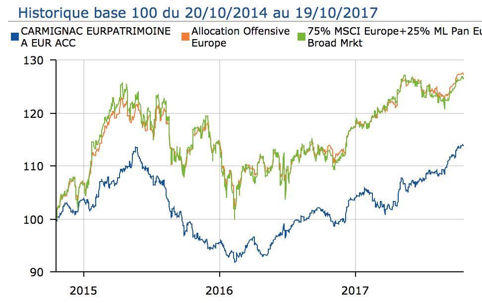comparatif carmignac catégorie fonds