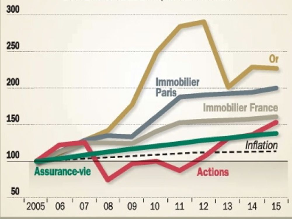 comparatif cours immobilier actions assurance vie
