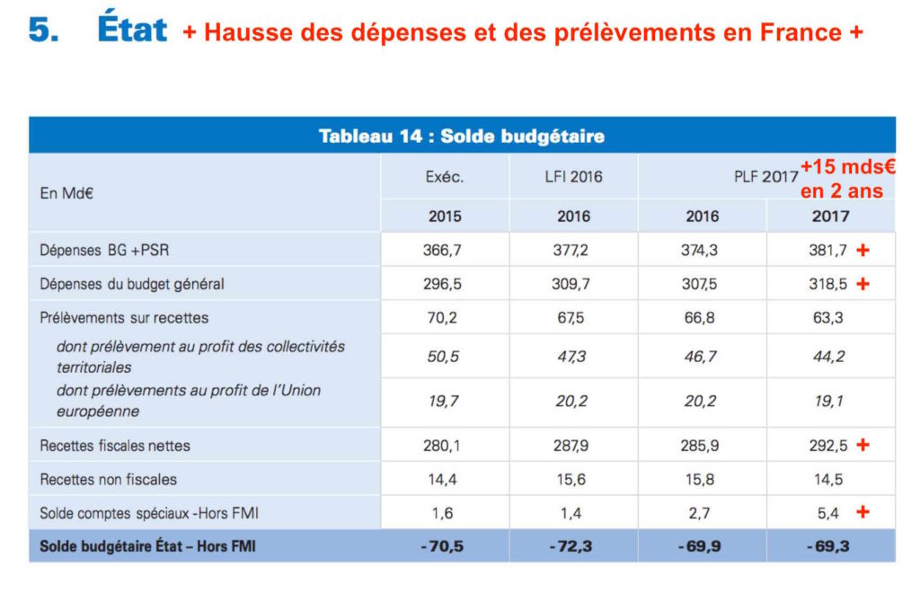 comparatif dépenses publiques france
