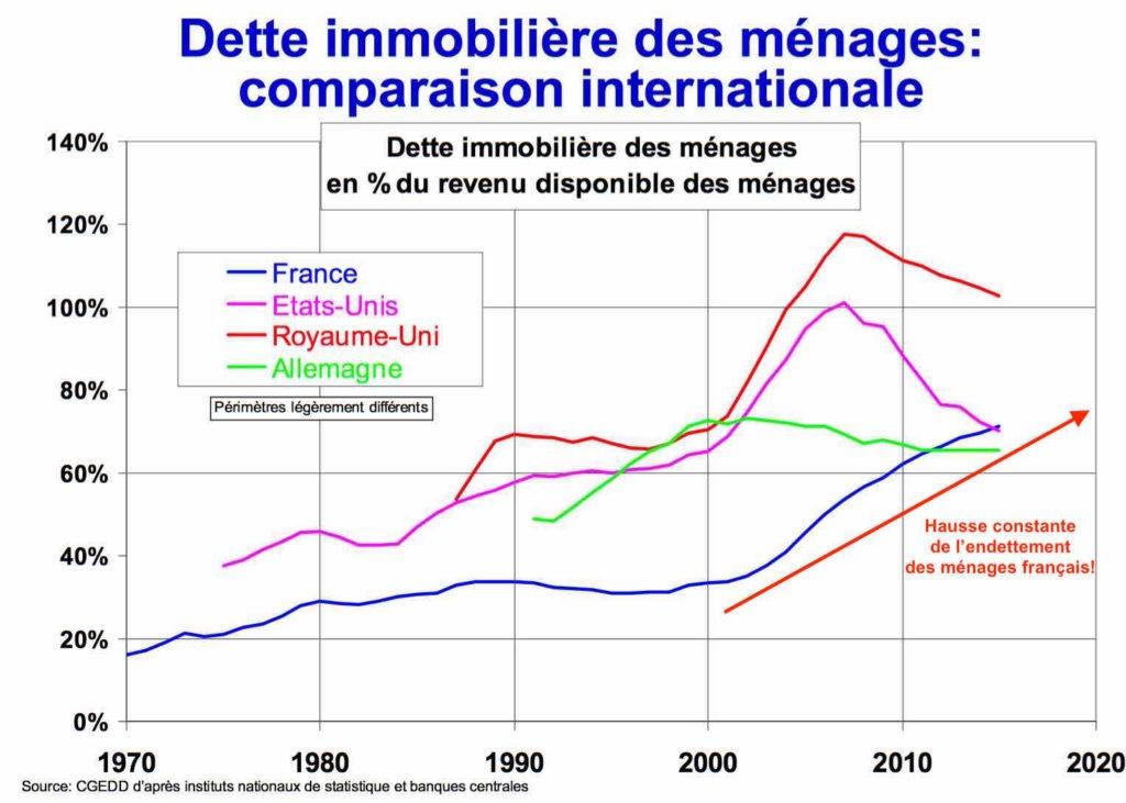 comparatif dette immobilier europe