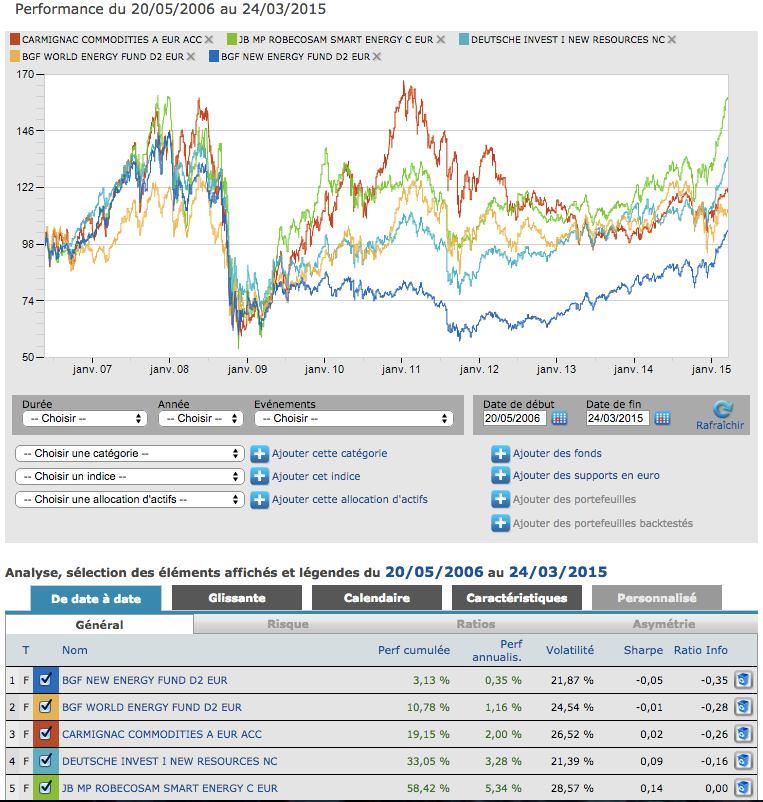 comparatif meilleurs fonds commodities quantalys