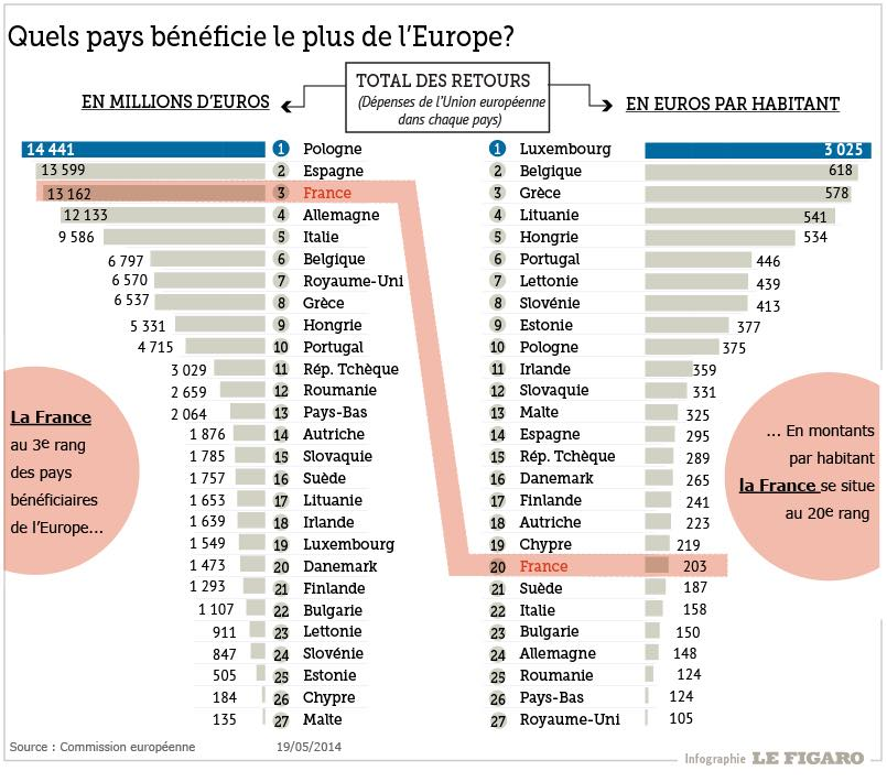 comparatif pays bénéficiaire europe
