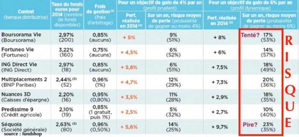 comparatif fonds euros unité de compte