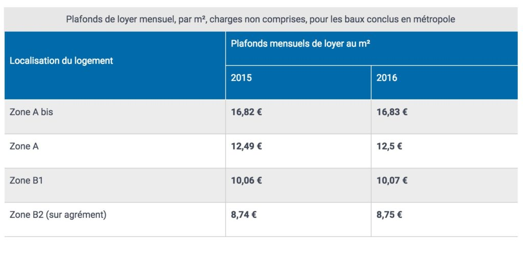 conditions loyers investissement pinel