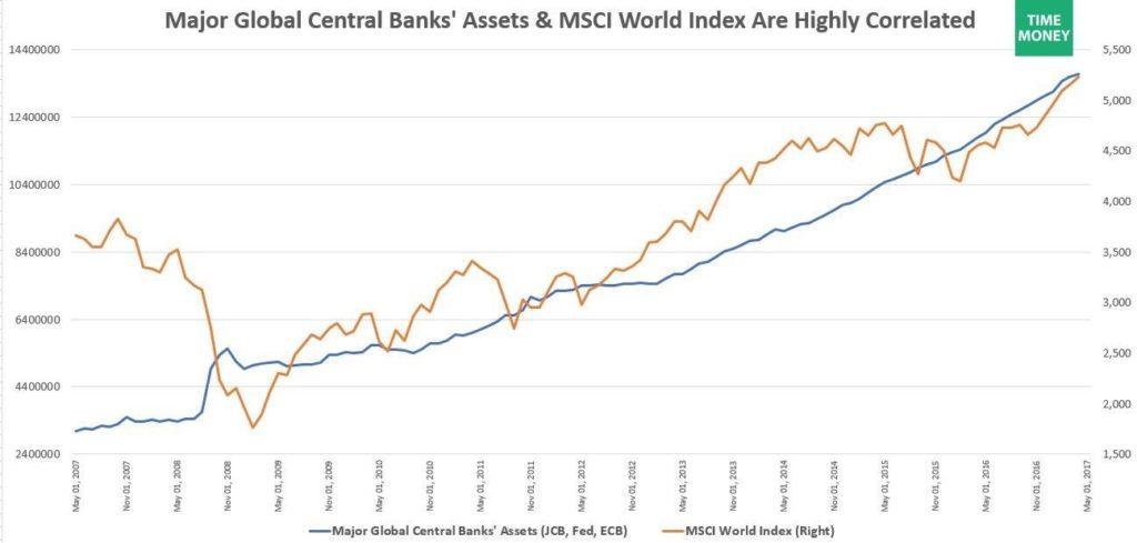 corrélation achat banque centrale msci world