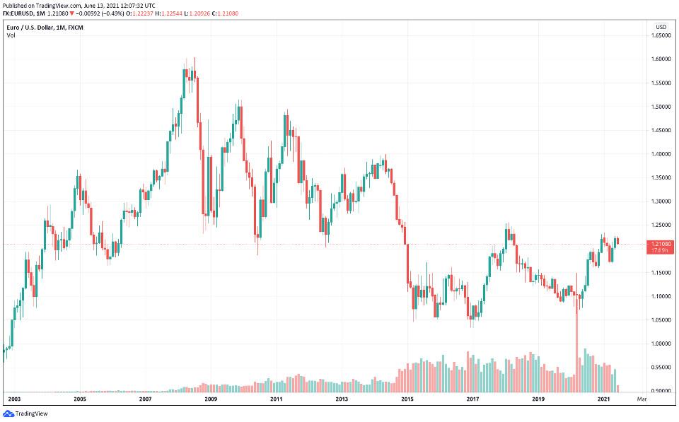 Cours Euro / Dollar sur les dernières années