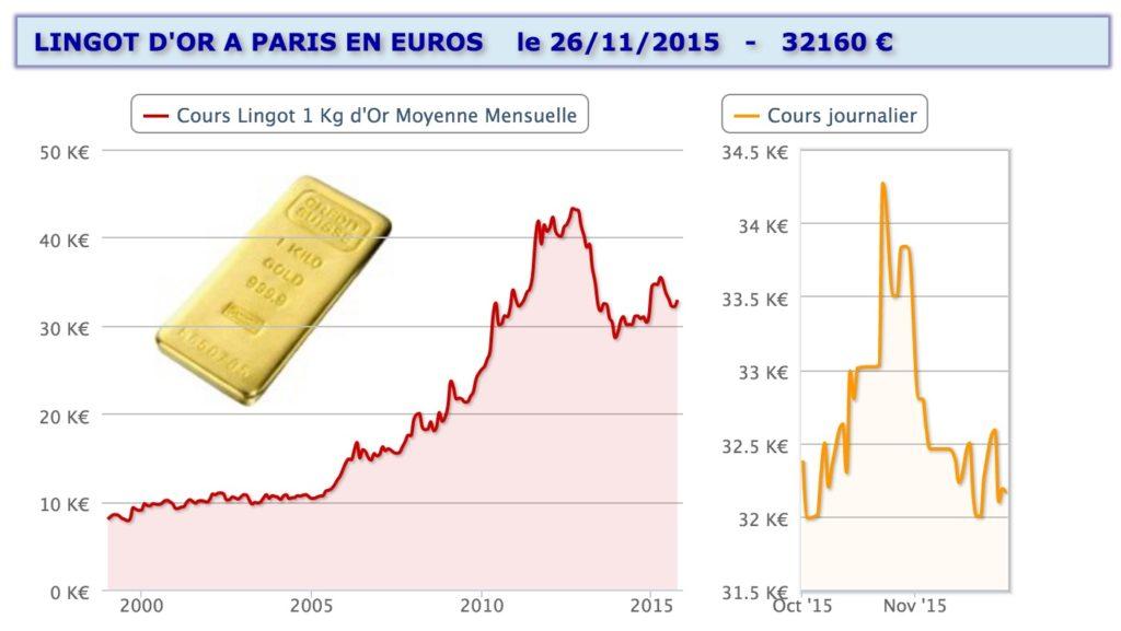 Cours lingot or : historique depuis 2000