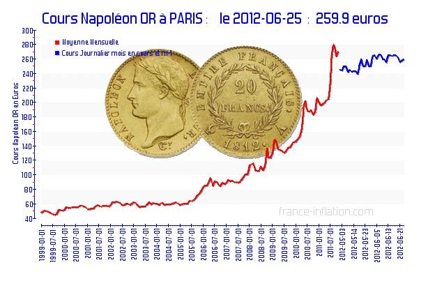 Cours Napoléon Or à Paris