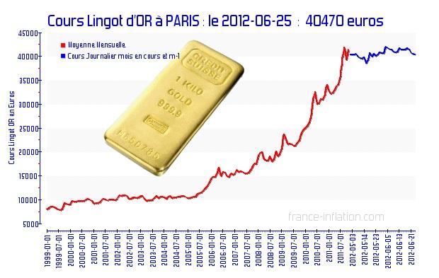 Cours Lingot d'or à Paris