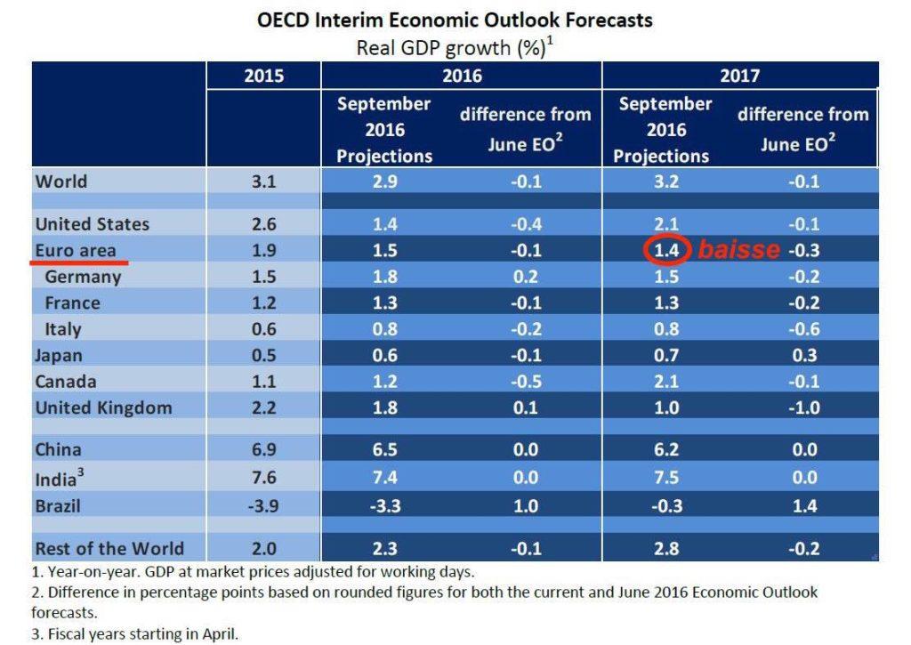 croissance économique 2017