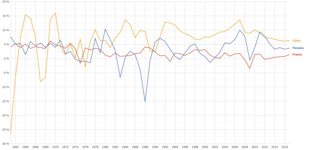 Croissance du PIB par habitant au Panama