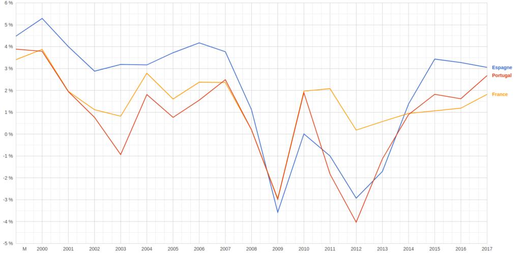 Croissance du PIB au Portugal