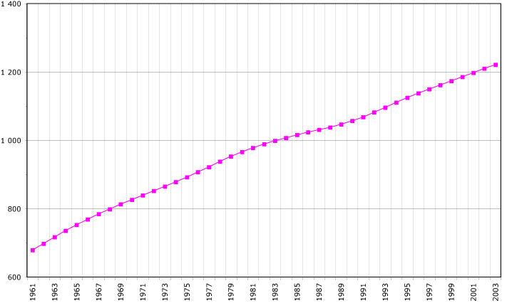 Graphique de l'évolution de la démographie à l'île Maurice