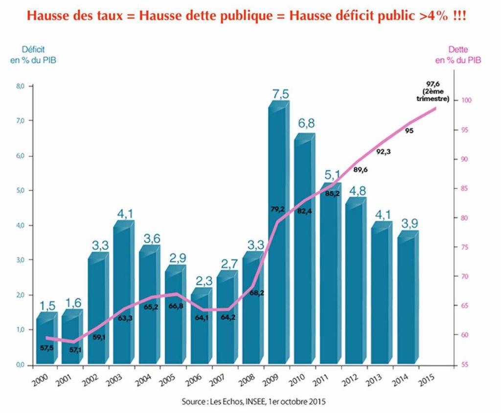 déficit public france
