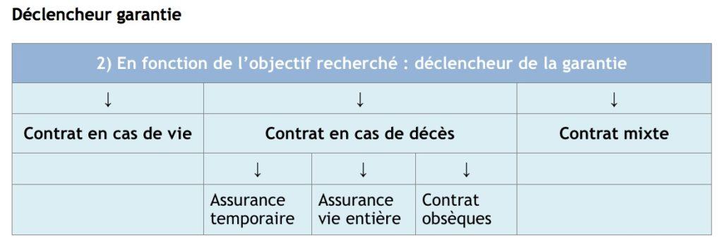 garanties assurance vie contrat participation bénéfice