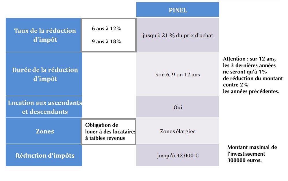 dispositif Pinel