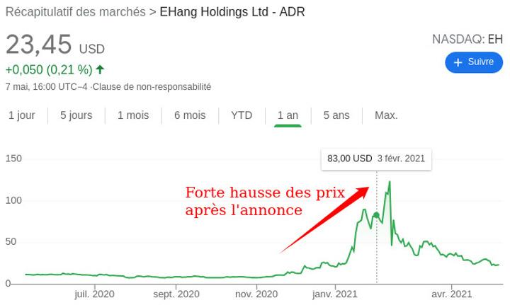 Forte hausse des prix boursiers après l'annonce . Société Ehang