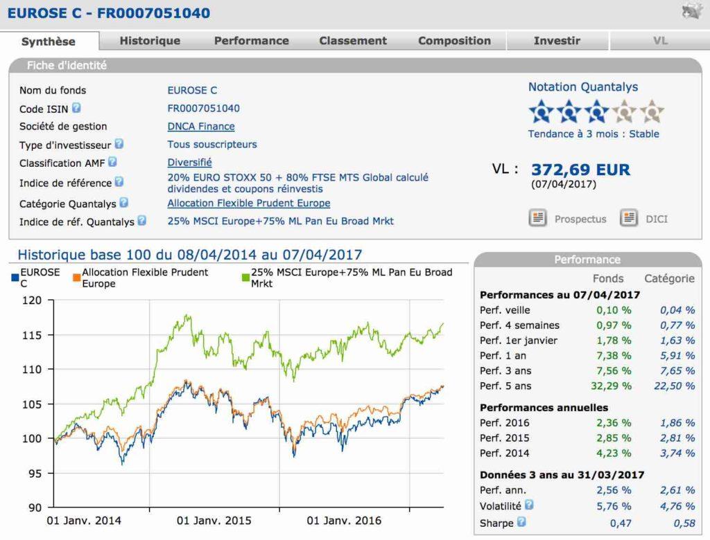 eurose c caracteristiques