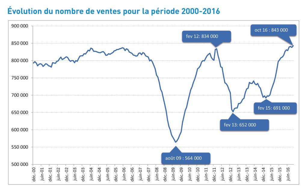 évolution 20 ans vente immobilier france